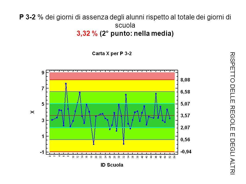 P 3-2 % dei giorni di assenza degli alunni rispetto al totale dei giorni di scuola 3,32 % (2° punto: nella media) RISPETTO DELLE REGOLE E DEGLI ALTRI