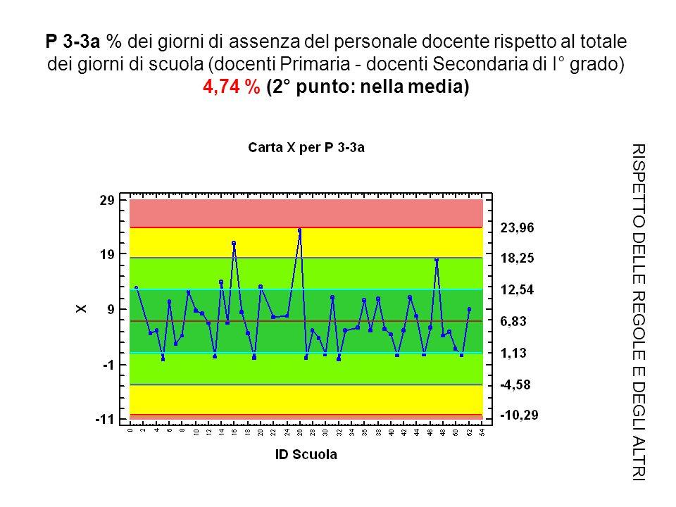 P 3-3a % dei giorni di assenza del personale docente rispetto al totale dei giorni di scuola (docenti Primaria - docenti Secondaria di I° grado) 4,74 % (2° punto: nella media) RISPETTO DELLE REGOLE E DEGLI ALTRI