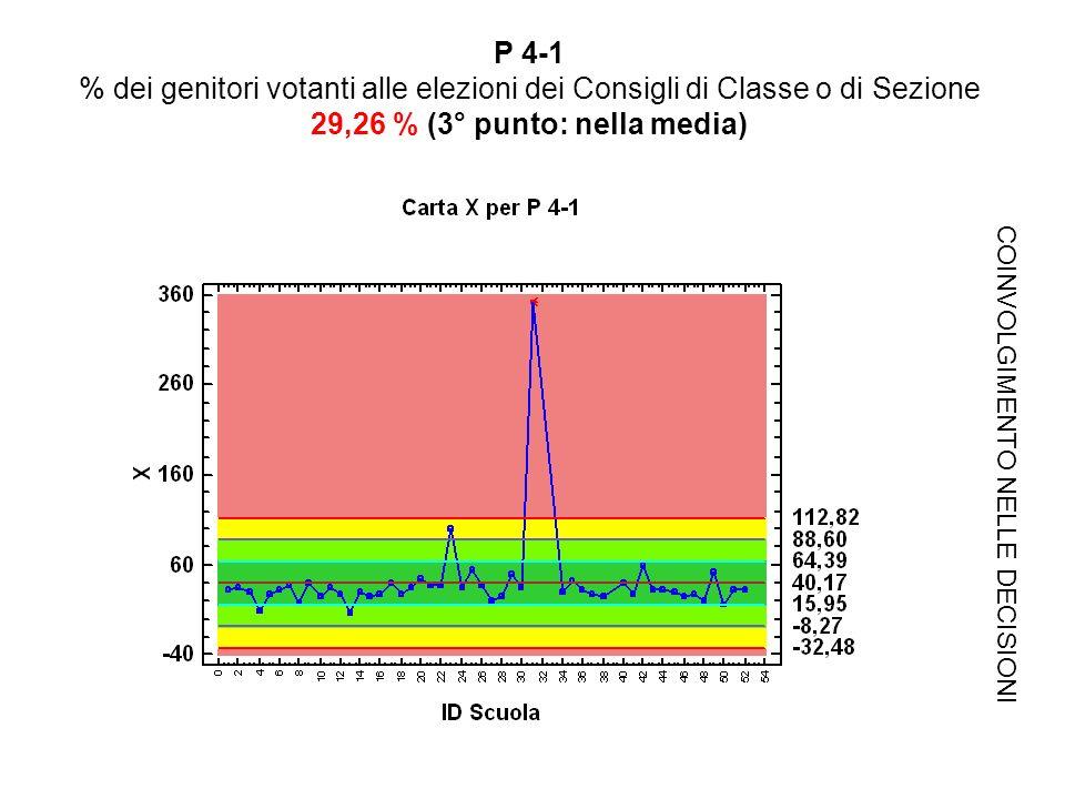 P 4-1 % dei genitori votanti alle elezioni dei Consigli di Classe o di Sezione 29,26 % (3° punto: nella media) COINVOLGIMENTO NELLE DECISIONI