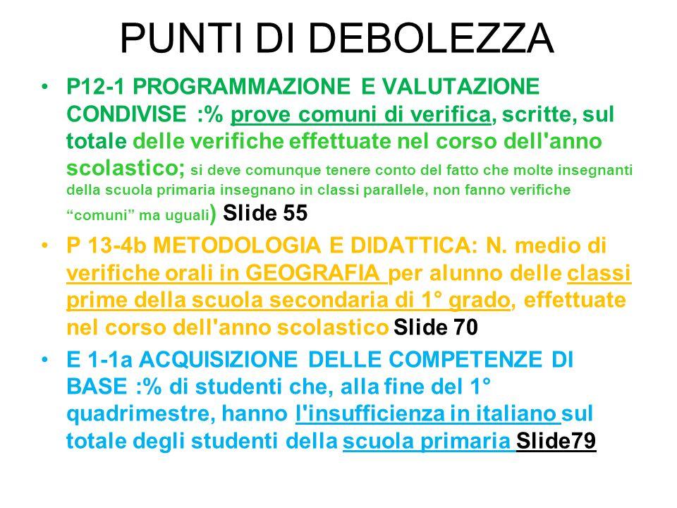 P 13-5a/bis N.medio di ore di laboratorio (linguistico, multimediale, scientifico) nell a.s.
