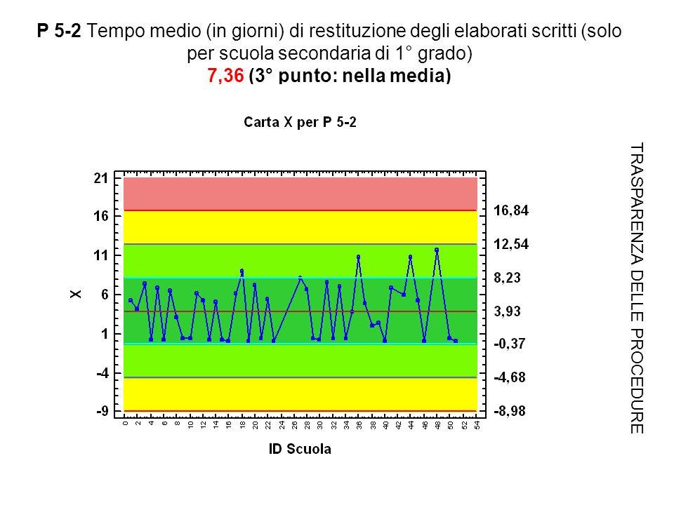 P 5-2 Tempo medio (in giorni) di restituzione degli elaborati scritti (solo per scuola secondaria di 1° grado) 7,36 (3° punto: nella media) TRASPARENZA DELLE PROCEDURE