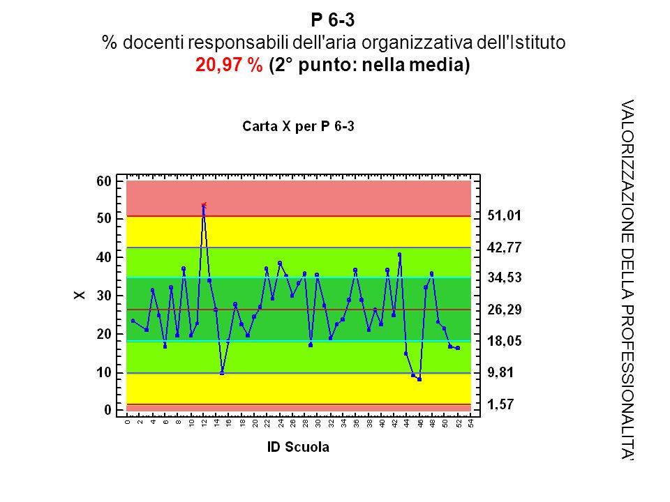 P 6-3 % docenti responsabili dell aria organizzativa dell Istituto 20,97 % (2° punto: nella media) VALORIZZAZIONE DELLA PROFESSIONALITA