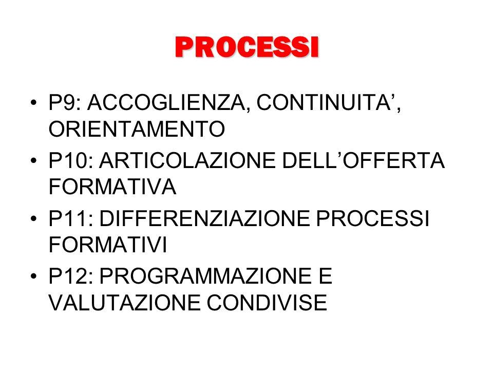PROCESSI P9: ACCOGLIENZA, CONTINUITA, ORIENTAMENTO P10: ARTICOLAZIONE DELLOFFERTA FORMATIVA P11: DIFFERENZIAZIONE PROCESSI FORMATIVI P12: PROGRAMMAZIONE E VALUTAZIONE CONDIVISE