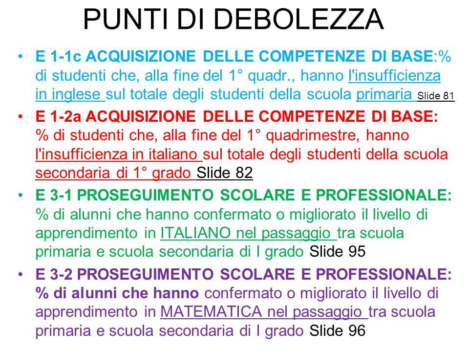 PUNTI DI DEBOLEZZA E 1-1c ACQUISIZIONE DELLE COMPETENZE DI BASE:% di studenti che, alla fine del 1° quadr., hanno l insufficienza in inglese sul totale degli studenti della scuola primaria Slide 81 E 1-2a ACQUISIZIONE DELLE COMPETENZE DI BASE: % di studenti che, alla fine del 1° quadrimestre, hanno l insufficienza in italiano sul totale degli studenti della scuola secondaria di 1° grado Slide 82 E 3-1 PROSEGUIMENTO SCOLARE E PROFESSIONALE: % di alunni che hanno confermato o migliorato il livello di apprendimento in ITALIANO nel passaggio tra scuola primaria e scuola secondaria di I grado Slide 95 E 3-2 PROSEGUIMENTO SCOLARE E PROFESSIONALE: % di alunni che hanno confermato o migliorato il livello di apprendimento in MATEMATICA nel passaggio tra scuola primaria e scuola secondaria di I grado Slide 96