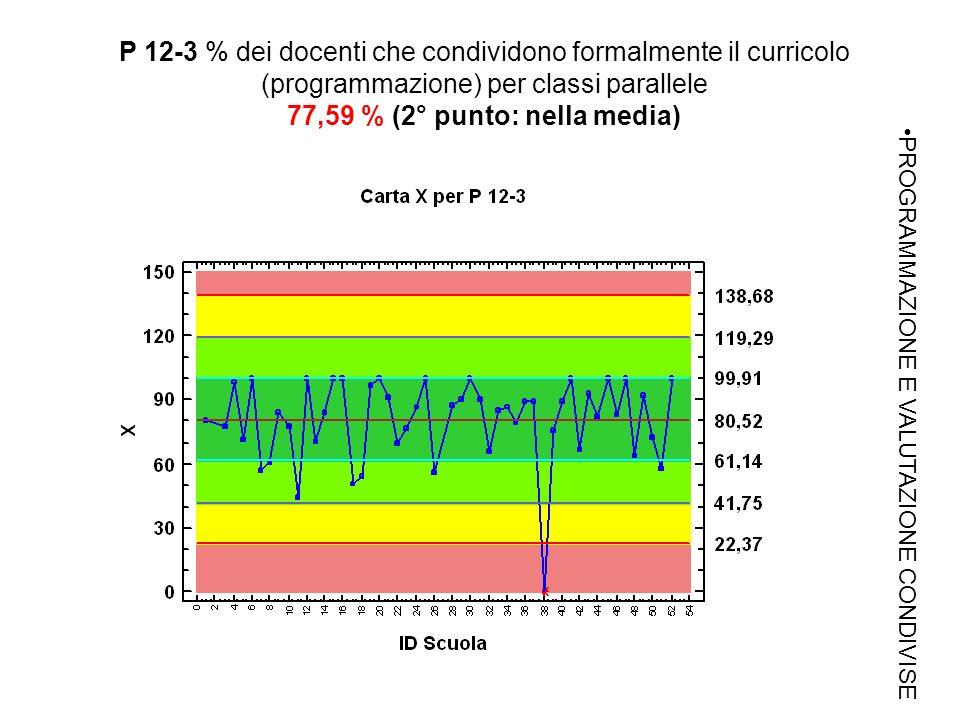 P 12-3 % dei docenti che condividono formalmente il curricolo (programmazione) per classi parallele 77,59 % (2° punto: nella media) PROGRAMMAZIONE E VALUTAZIONE CONDIVISE