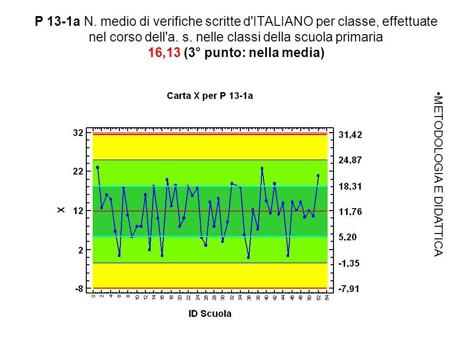 P 13-1a N. medio di verifiche scritte d ITALIANO per classe, effettuate nel corso dell a.