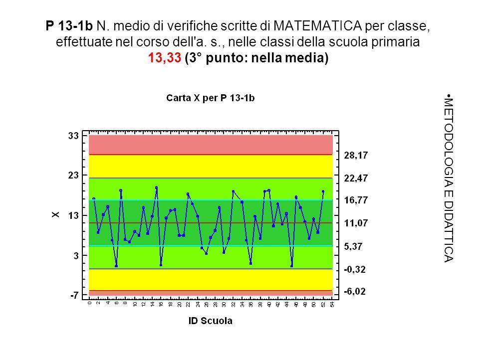 P 13-1b N. medio di verifiche scritte di MATEMATICA per classe, effettuate nel corso dell a.