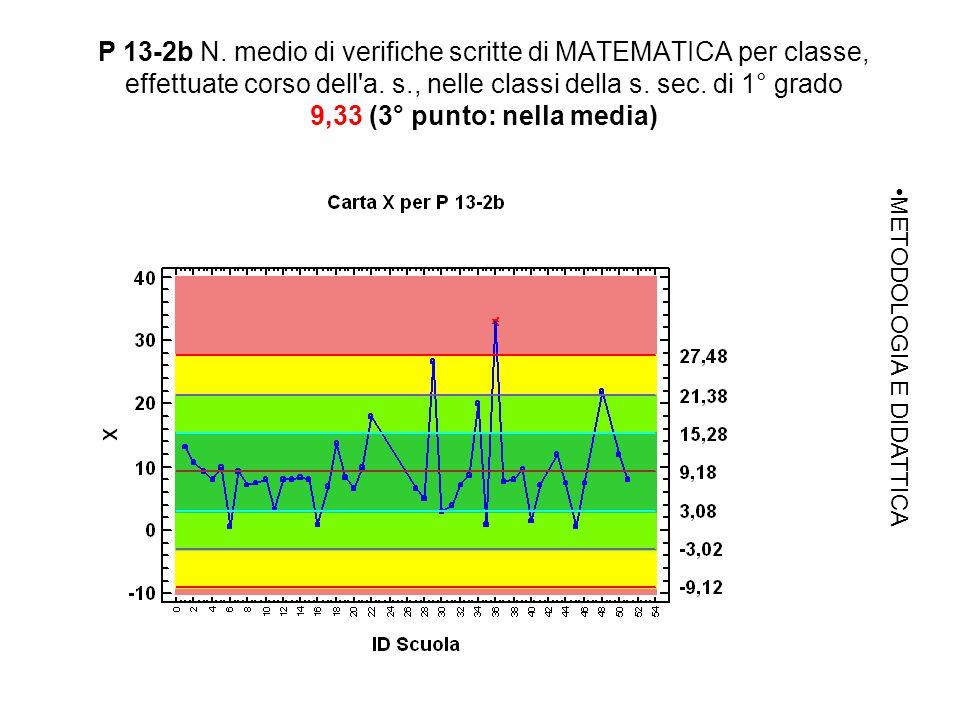 P 13-2b N. medio di verifiche scritte di MATEMATICA per classe, effettuate corso dell a.