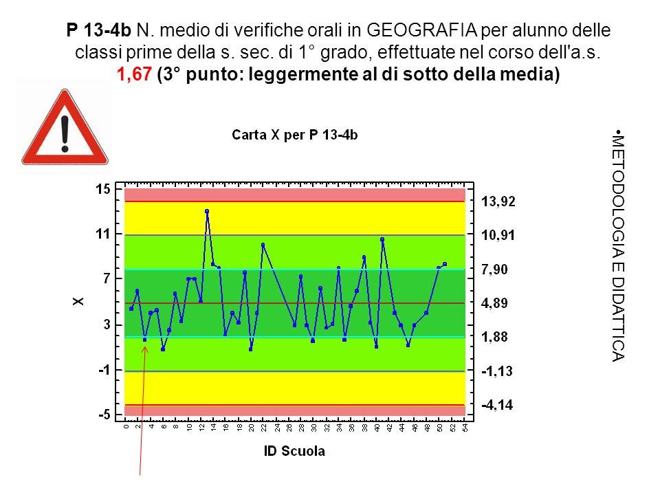 P 13-4b N. medio di verifiche orali in GEOGRAFIA per alunno delle classi prime della s.