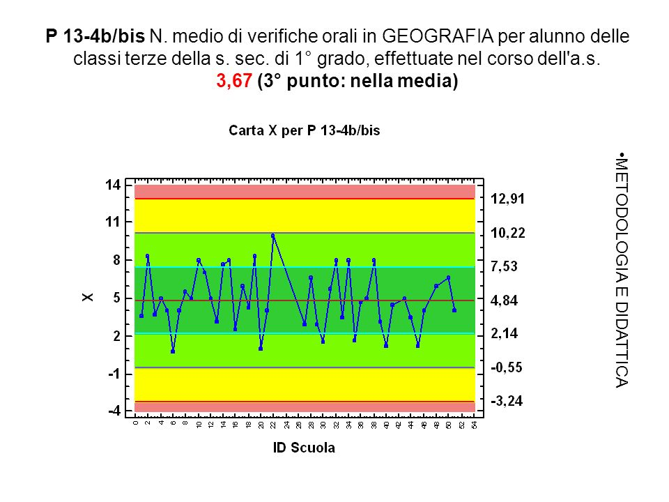 P 13-4b/bis N. medio di verifiche orali in GEOGRAFIA per alunno delle classi terze della s.