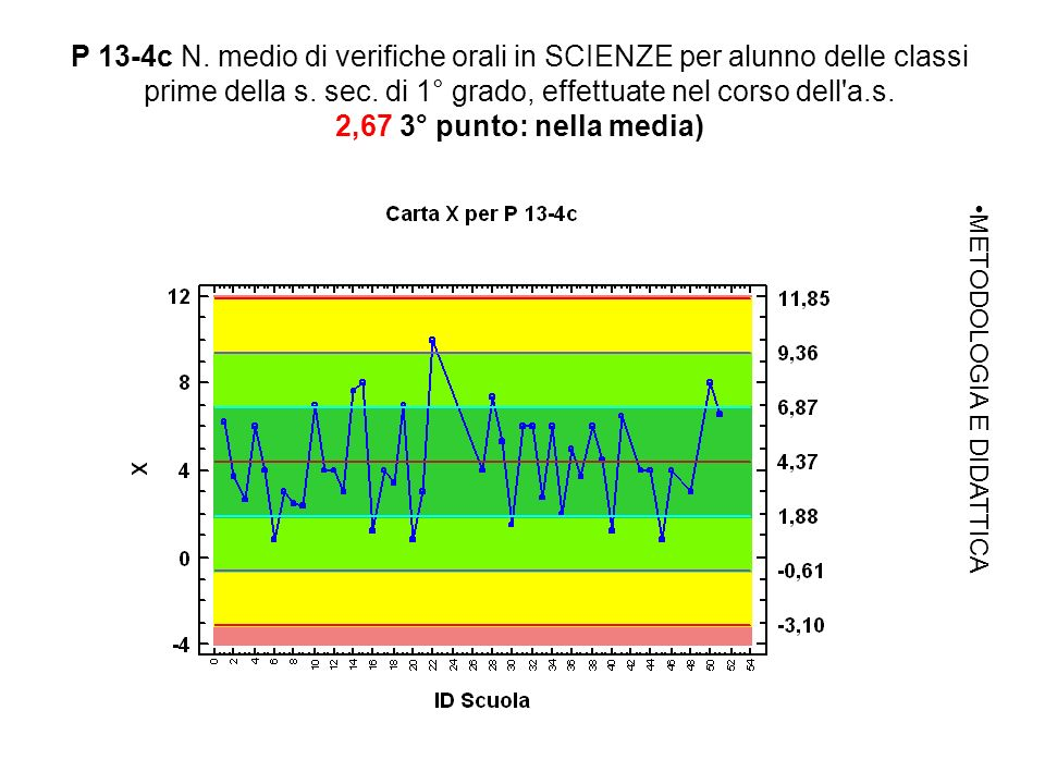 P 13-4c N. medio di verifiche orali in SCIENZE per alunno delle classi prime della s.