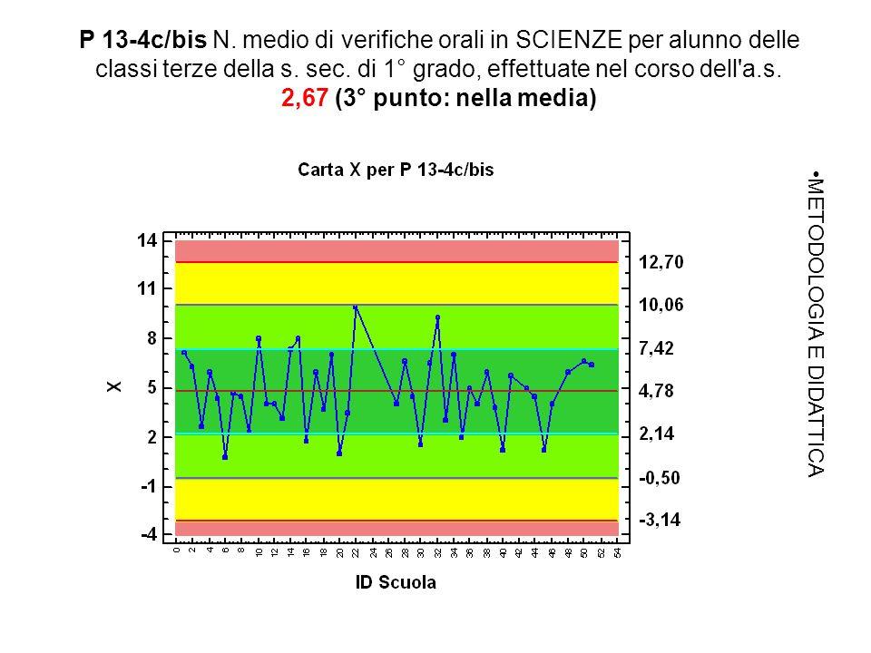 P 13-4c/bis N. medio di verifiche orali in SCIENZE per alunno delle classi terze della s.