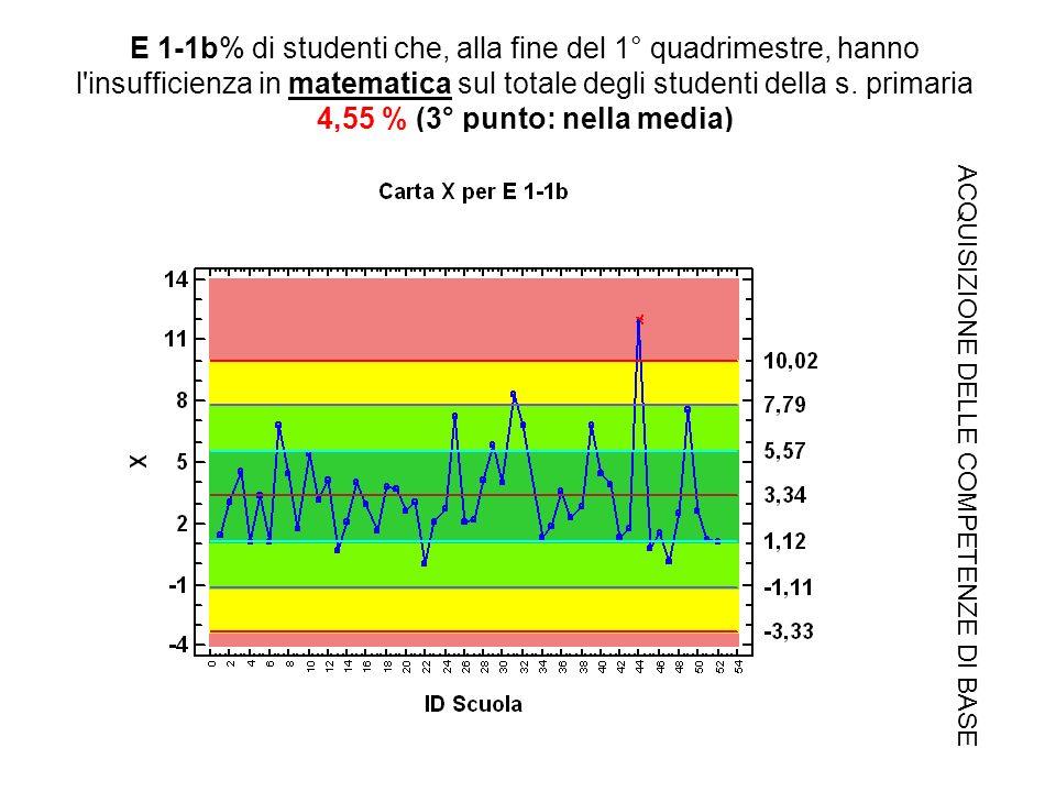 E 1-1b% di studenti che, alla fine del 1° quadrimestre, hanno l insufficienza in matematica sul totale degli studenti della s.