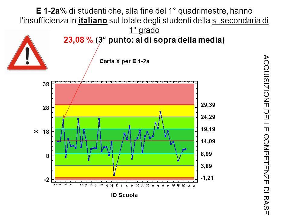 E 1-2a% di studenti che, alla fine del 1° quadrimestre, hanno l insufficienza in italiano sul totale degli studenti della s.