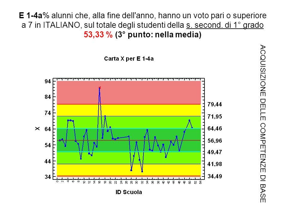 E 1-4a% alunni che, alla fine dell anno, hanno un voto pari o superiore a 7 in ITALIANO, sul totale degli studenti della s.