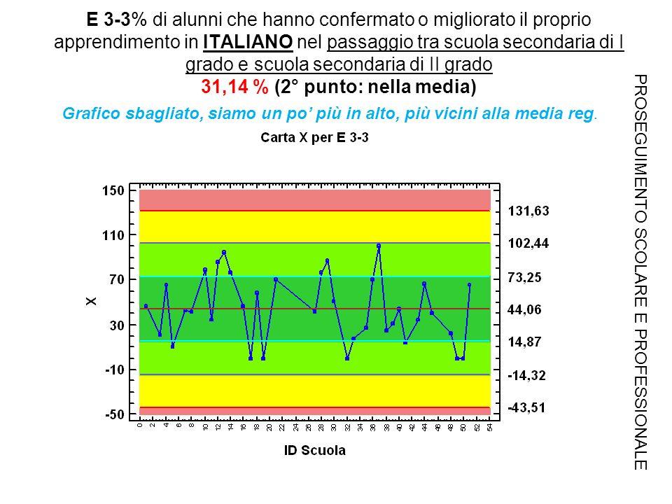 E 3-3% di alunni che hanno confermato o migliorato il proprio apprendimento in ITALIANO nel passaggio tra scuola secondaria di I grado e scuola secondaria di II grado 31,14 % (2° punto: nella media) PROSEGUIMENTO SCOLARE E PROFESSIONALE Grafico sbagliato, siamo un po più in alto, più vicini alla media reg.