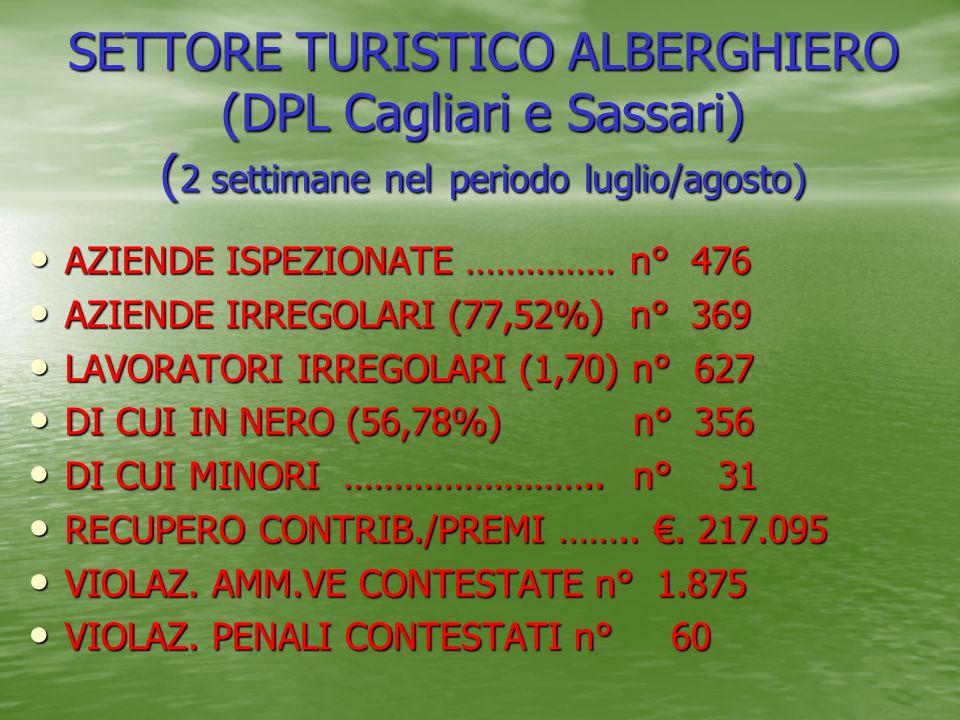 SETTORE TURISTICO ALBERGHIERO (DPL Cagliari e Sassari) ( 2 settimane nel periodo luglio/agosto) AZIENDE ISPEZIONATE …………… n° 476 AZIENDE ISPEZIONATE …