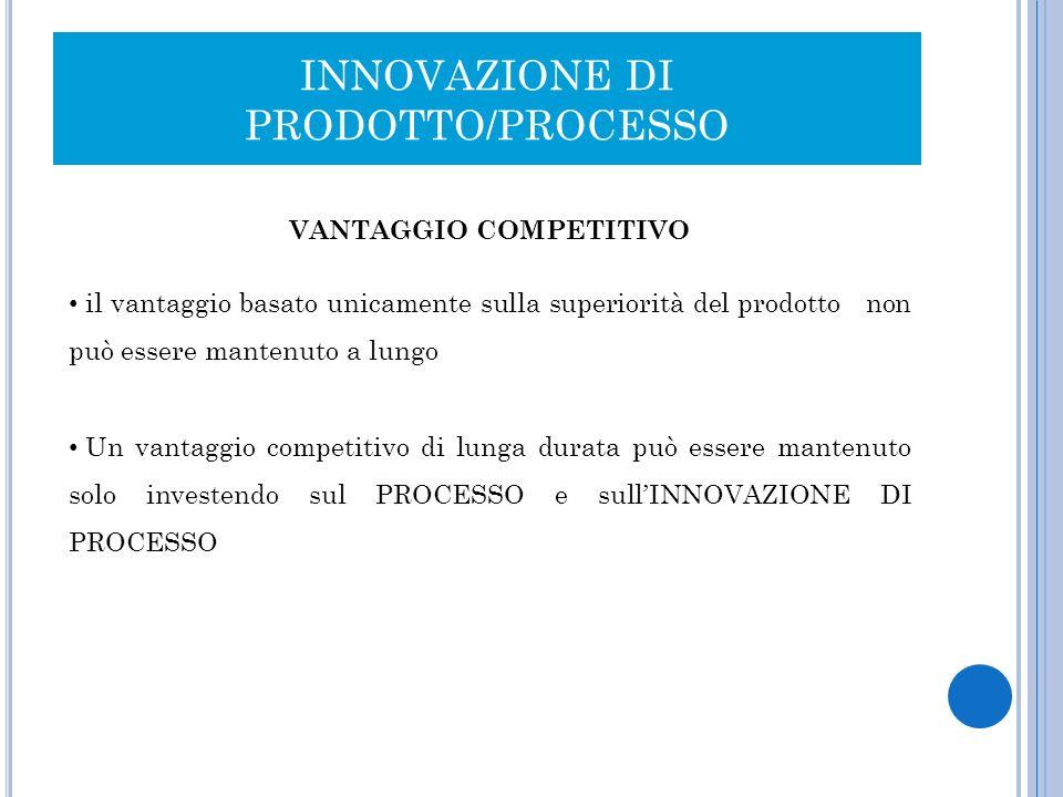INNOVAZIONE DI PRODOTTO/PROCESSO VANTAGGIO COMPETITIVO il vantaggio basato unicamente sulla superiorità del prodotto non può essere mantenuto a lungo