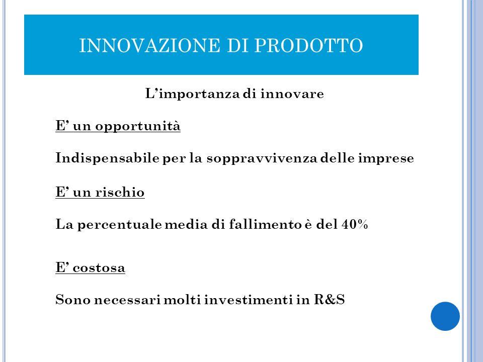 INNOVAZIONE DI PRODOTTO Limportanza di innovare E un opportunità Indispensabile per la soppravvivenza delle imprese E un rischio La percentuale media