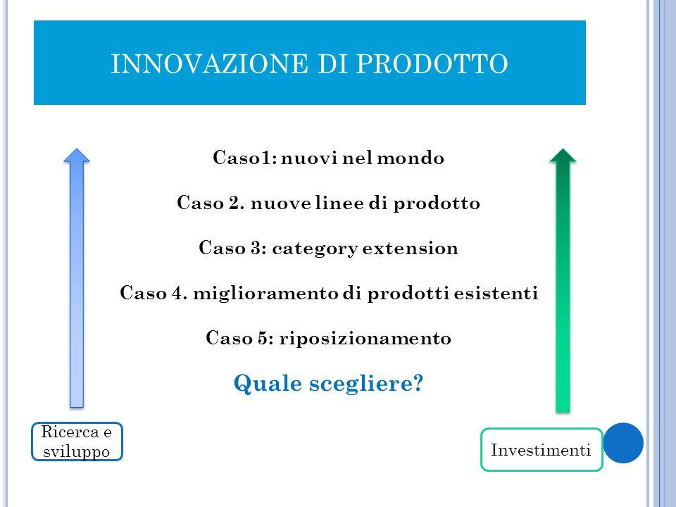 INNOVAZIONE DI PRODOTTO Caso1: nuovi nel mondo Caso 2. nuove linee di prodotto Caso 3: category extension Caso 4. miglioramento di prodotti esistenti
