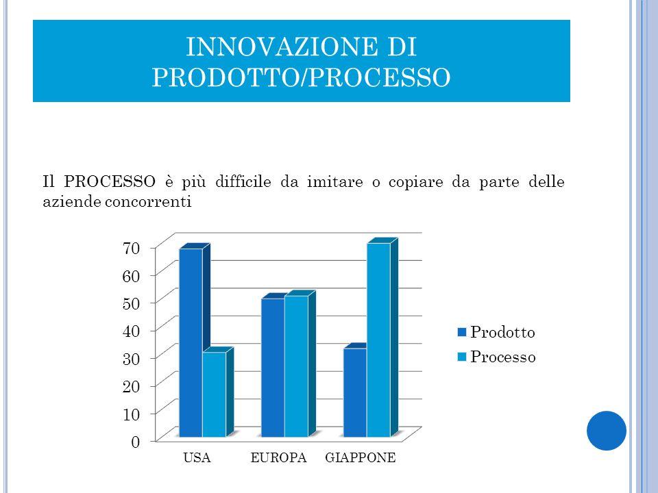 INNOVAZIONE DI PRODOTTO/PROCESSO Il PROCESSO è più difficile da imitare o copiare da parte delle aziende concorrenti