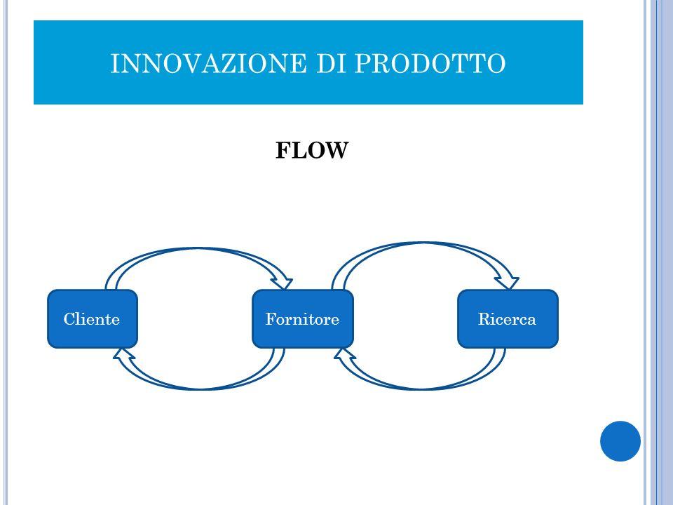 INNOVAZIONE DI PRODOTTO FLOW ClienteFornitore Ricerca