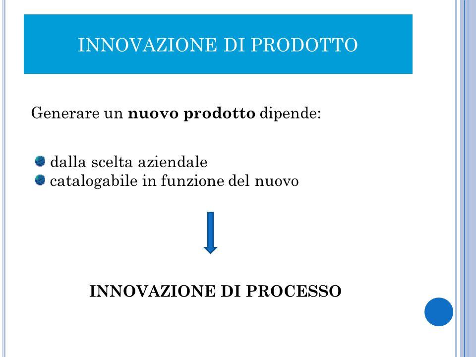 INNOVAZIONE DI PRODOTTO Innovazione Caso 1 : nuovi nel mondo Caso 2 : nuove linee di prodotto Caso 3 : category extension Caso 4 : miglioramento prodotti esistenti Caso 5 : riposizionamento