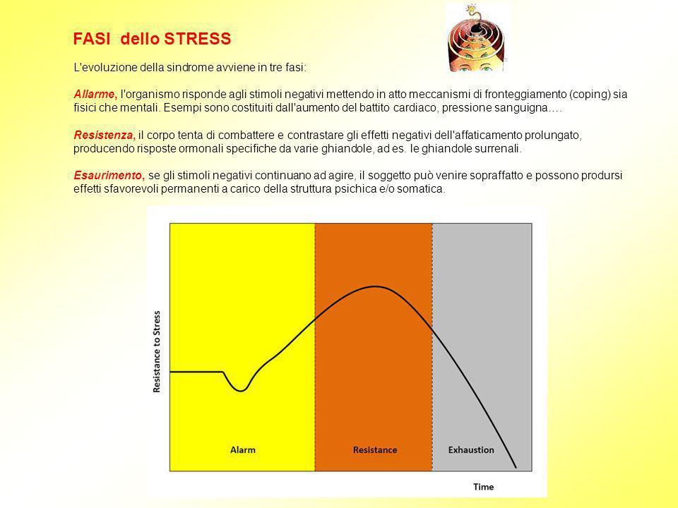 L'evoluzione della sindrome avviene in tre fasi: Allarme, l'organismo risponde agli stimoli negativi mettendo in atto meccanismi di fronteggiamento (c