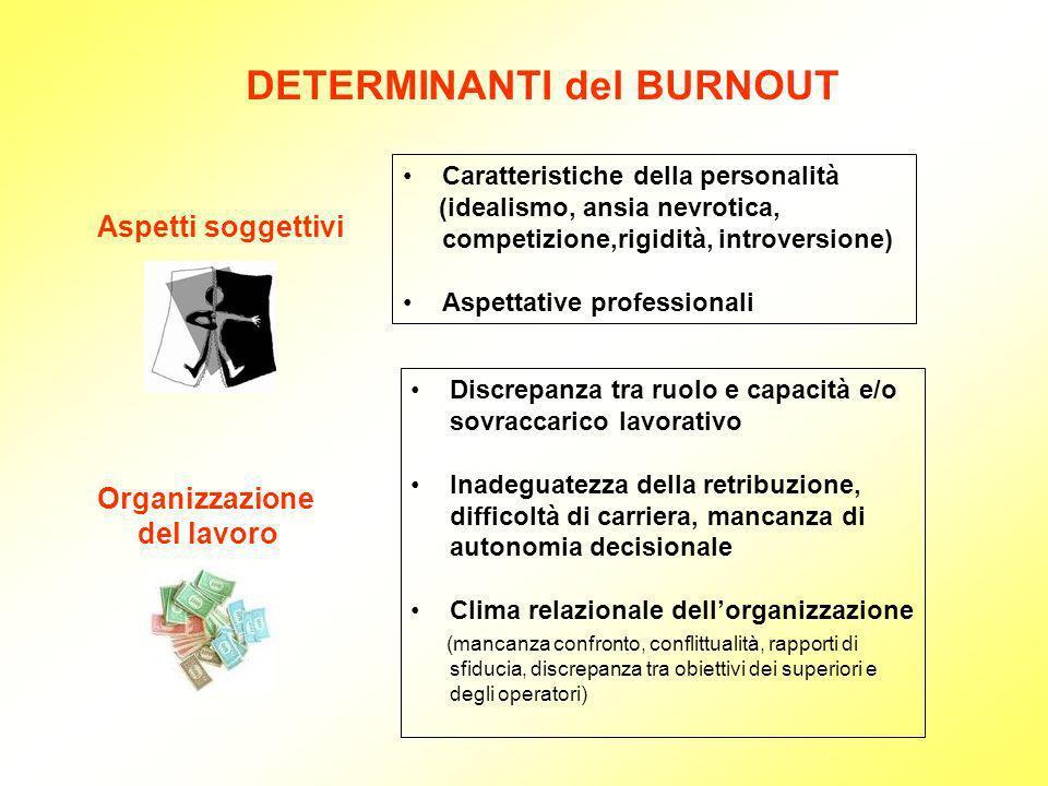 DETERMINANTI del BURNOUT Aspetti soggettivi Caratteristiche della personalità (idealismo, ansia nevrotica, competizione,rigidità, introversione) Aspet
