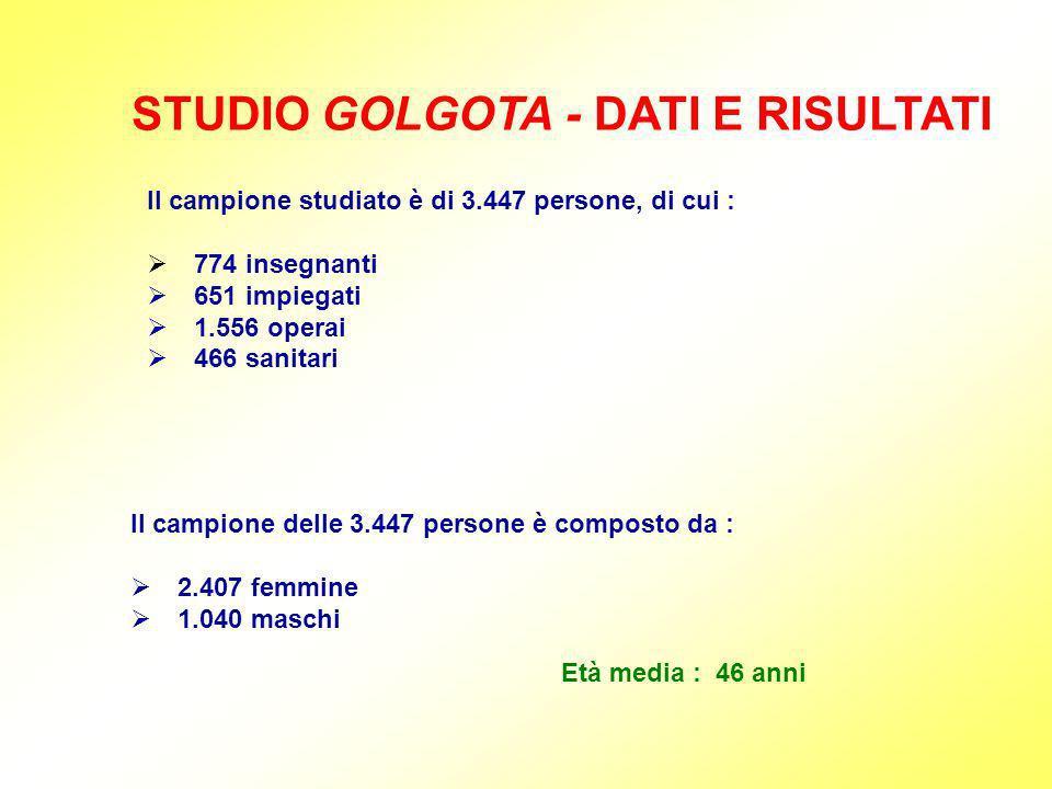 STUDIO GOLGOTA - DATI E RISULTATI Il campione studiato è di 3.447 persone, di cui : 774 insegnanti 651 impiegati 1.556 operai 466 sanitari Il campione