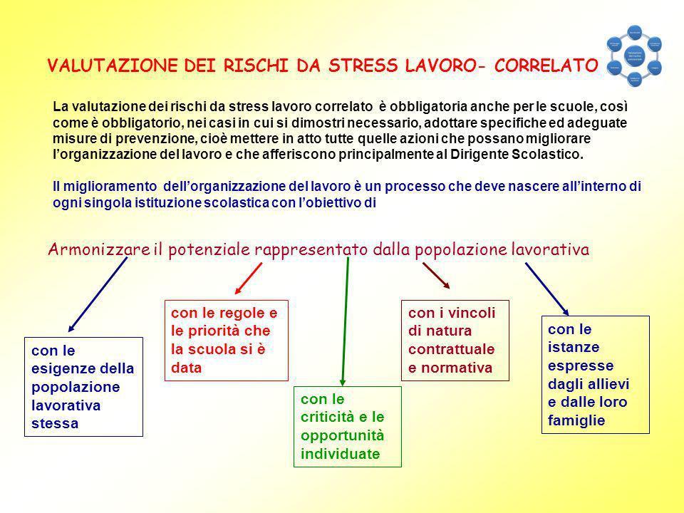 VALUTAZIONE DEI RISCHI DA STRESS LAVORO- CORRELATO La valutazione dei rischi da stress lavoro correlato è obbligatoria anche per le scuole, così come