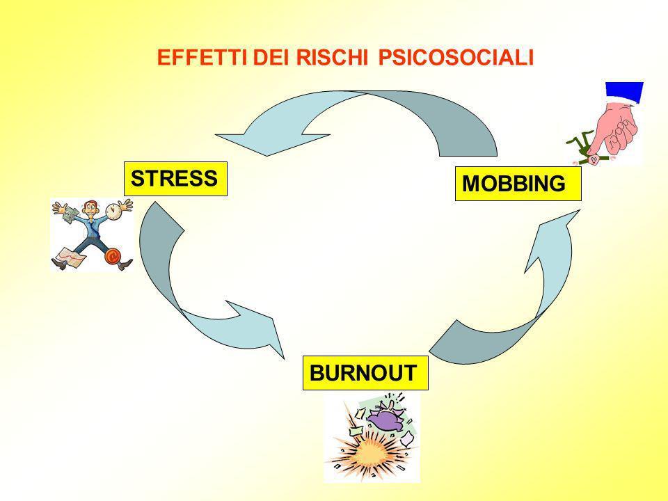 EFFETTI DEI RISCHI PSICOSOCIALI STRESS MOBBING BURNOUT