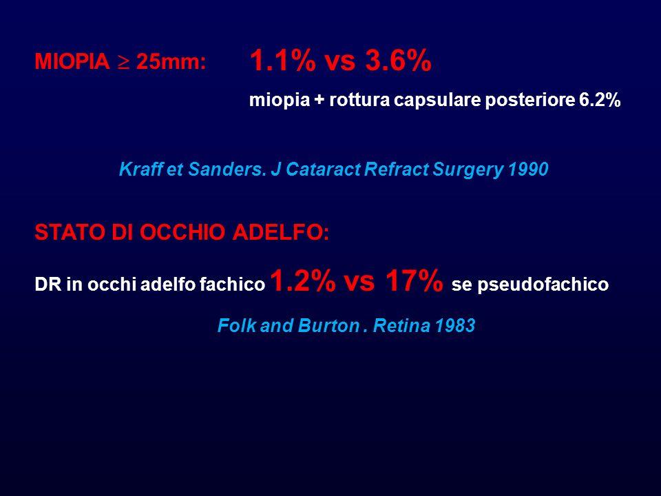 MIOPIA 25mm: Kraff et Sanders. J Cataract Refract Surgery 1990 STATO DI OCCHIO ADELFO: DR in occhi adelfo fachico 1.2% vs 17% se pseudofachico Folk an