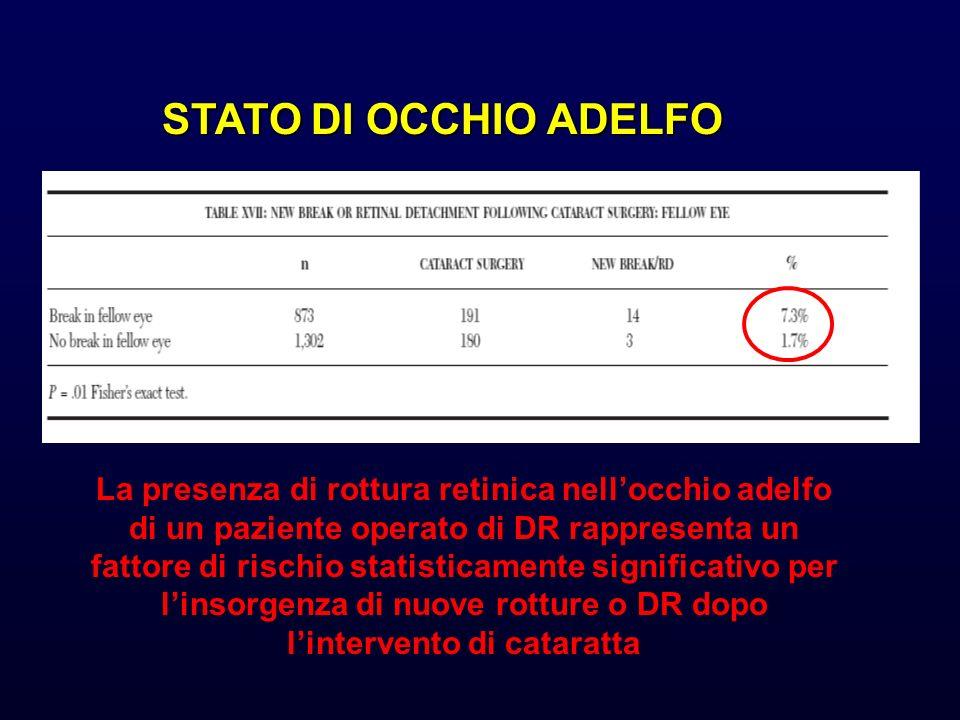 STATO DI OCCHIO ADELFO La presenza di rottura retinica nellocchio adelfo di un paziente operato di DR rappresenta un fattore di rischio statisticament