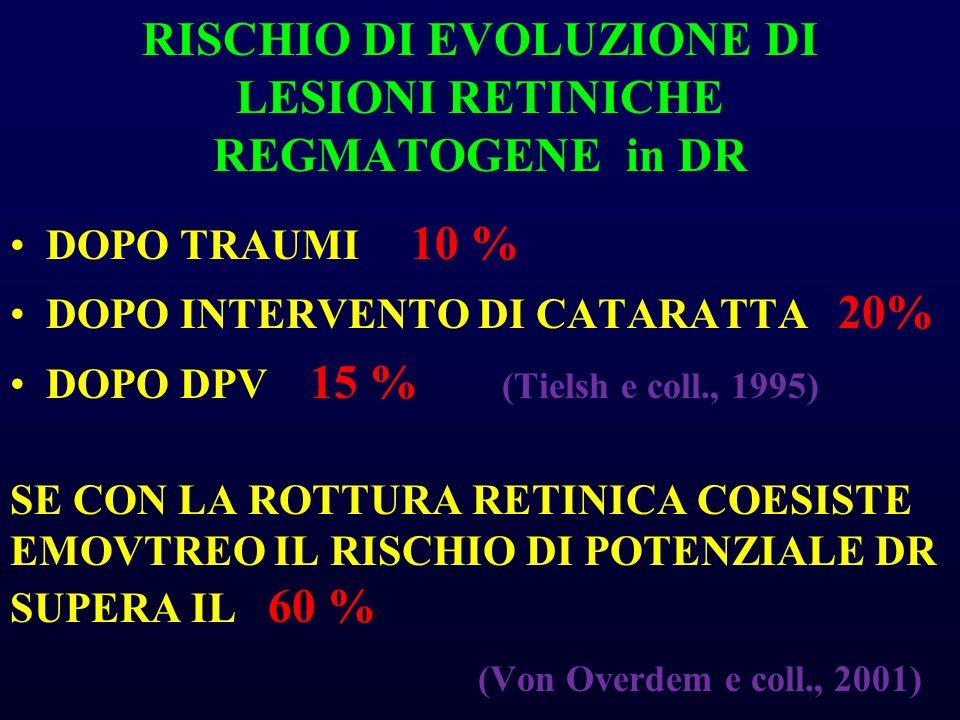 RISCHIO DI EVOLUZIONE DI LESIONI RETINICHE REGMATOGENE in DR DOPO TRAUMI 10 % DOPO INTERVENTO DI CATARATTA 20% DOPO DPV 15 % (Tielsh e coll., 1995) SE