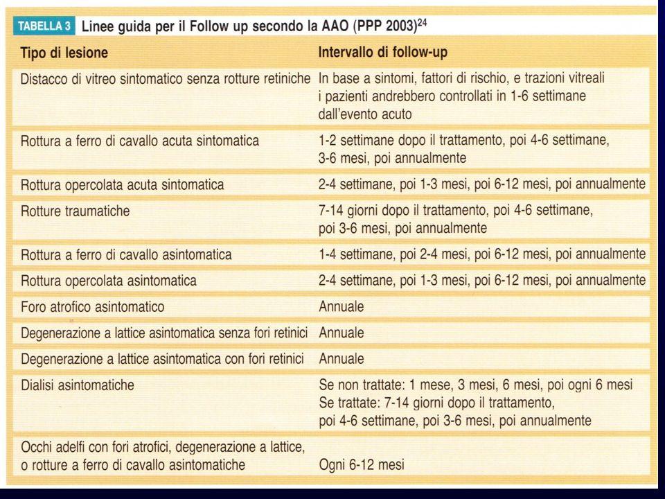 STATO DI OCCHIO ADELFO La presenza di rottura retinica nellocchio adelfo di un paziente operato di DR rappresenta un fattore di rischio statisticamente significativo per linsorgenza di nuove rotture o DR dopo lintervento di cataratta
