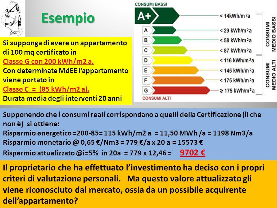 Esempio 25/01/2010Ing. F. CONTI20 Si supponga di avere un appartamento di 100 mq certificato in Classe G con 200 kWh/m2 a. Con determinate MdEE lappar