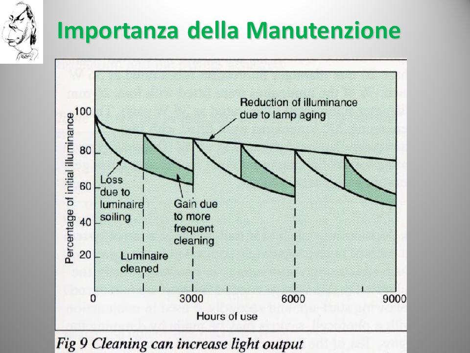 Importanza della Manutenzione