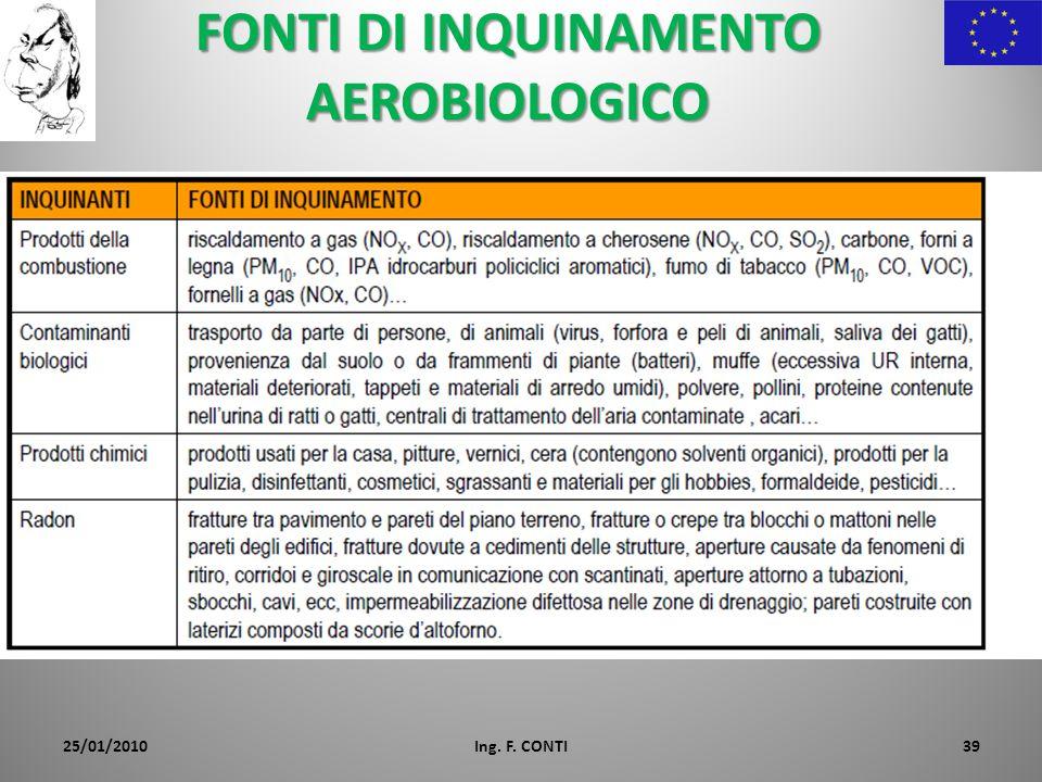 FONTI DI INQUINAMENTO AEROBIOLOGICO 25/01/2010Ing. F. CONTI39