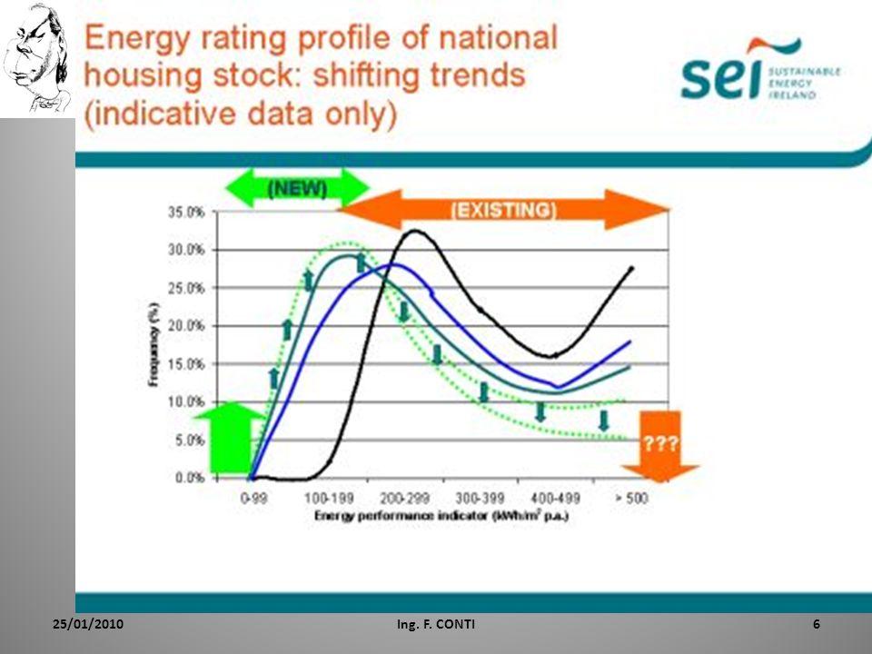 Gli obbiettivi europei Come noto, la politica energetica europea ha fissato degli obbiettivi ambiziosi al 2020: – 20% di riduzione dei consumi energetici – 20% di riduzione delle emissioni inquinanti – 20% di copertura energetica con Fonti Rinn.