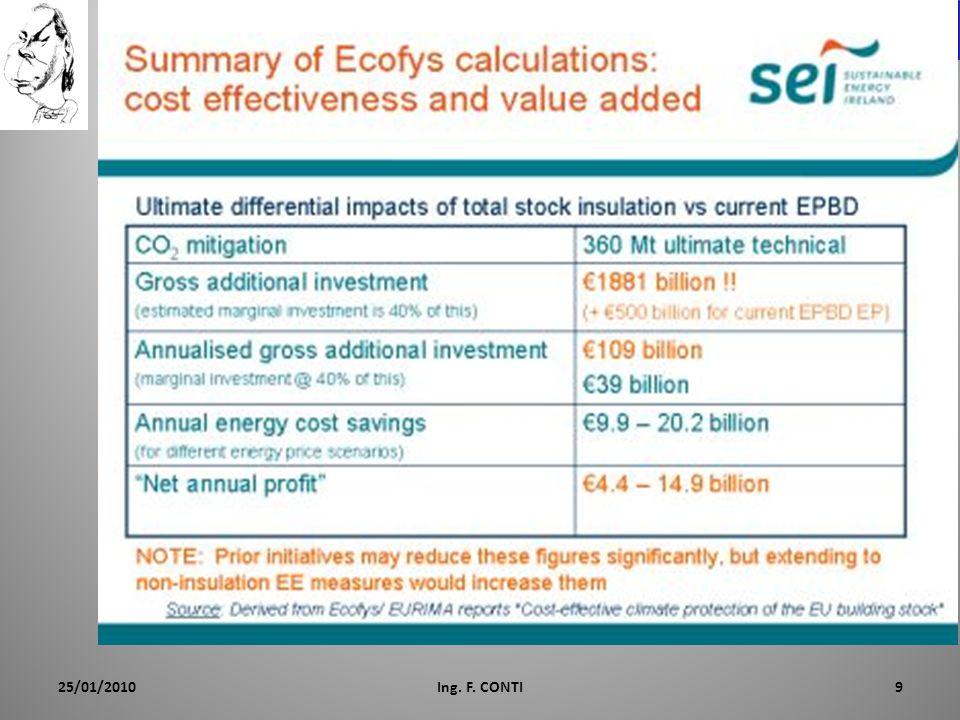 Cosa Calcola CENED+ Il SW CENED+ ha lo scopo di calcolare vari indicatori di prestazione energetica del sistema edificio-impianto.