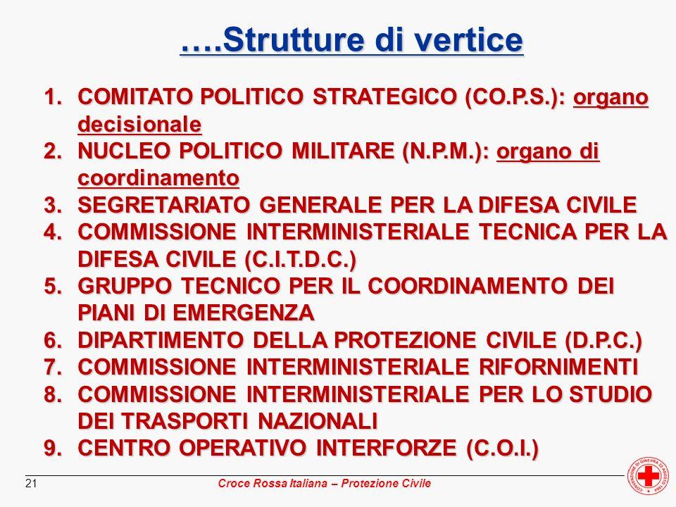 ________________________________________________________________________________________________ Croce Rossa Italiana – Protezione Civile 21 ….Struttu