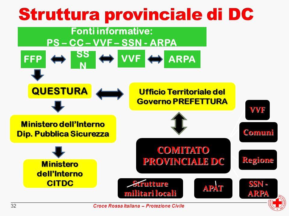 ________________________________________________________________________________________________ Croce Rossa Italiana – Protezione Civile 32 Fonti inf