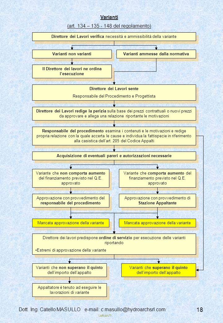 Dott.Ing. Catello MASULLO e-mail: c.masullo@hydroarchsrl.com 18 VARIANTI Varianti (art.