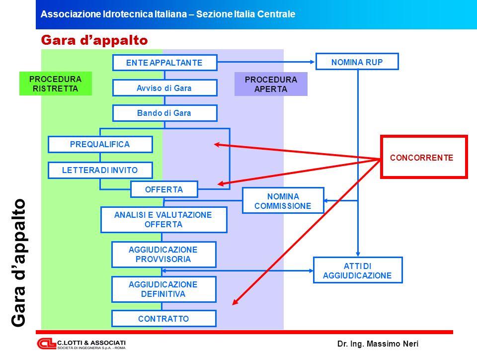 Associazione Idrotecnica Italiana – Sezione Italia Centrale Dr. Ing. Massimo Neri PROCEDURA RISTRETTA PROCEDURA APERTA Gara dappalto ENTE APPALTANTE A