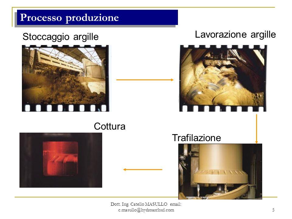 5 Processo produzione Stoccaggio argille Trafilazione Lavorazione argille Cottura