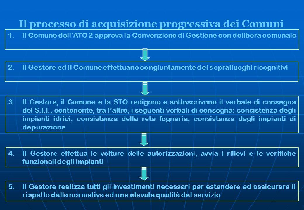 Il processo di acquisizione progressiva dei Comuni 1.Il Comune dellATO 2 approva la Convenzione di Gestione con delibera comunale 2.Il Gestore ed il C
