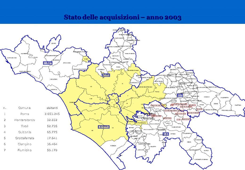 Stato delle acquisizioni – anno 2003 n.Comuneabitanti1Roma2.653.245 2Monterotondo32.832 3Tivoli52.735 4Guidonia65.775 5Grottaferrata17.641 6Ciampino36