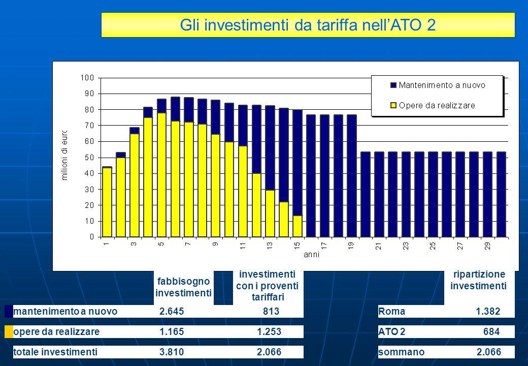 Gli investimenti da tariffa nellATO 2 mantenimento a nuovo2.645 813 totale investimenti3.8102.066 opere da realizzare1.1651.253 fabbisogno investiment