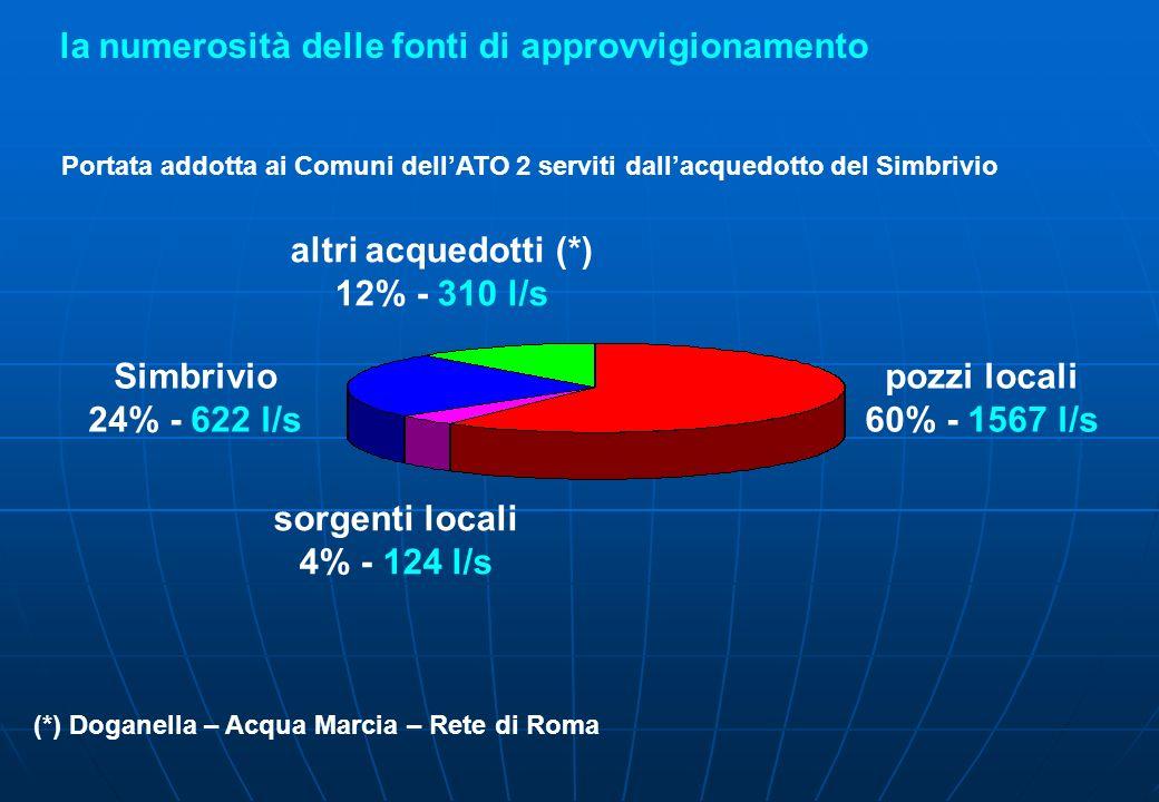 la numerosità delle fonti di approvvigionamento sorgenti locali 4% - 124 l/s pozzi locali 60% - 1567 l/s Simbrivio 24% - 622 l/s altri acquedotti (*)